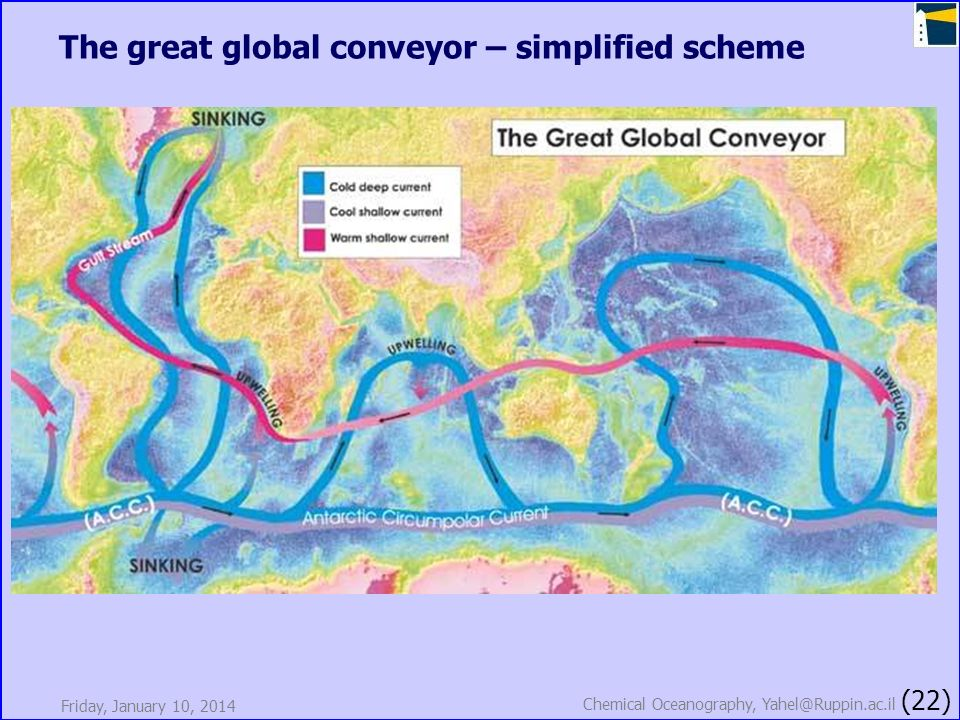 Friday, January 10, 2014 Chemical Oceanography, Yahel@Ruppin.ac.il (22) The great global conveyor – simplified scheme