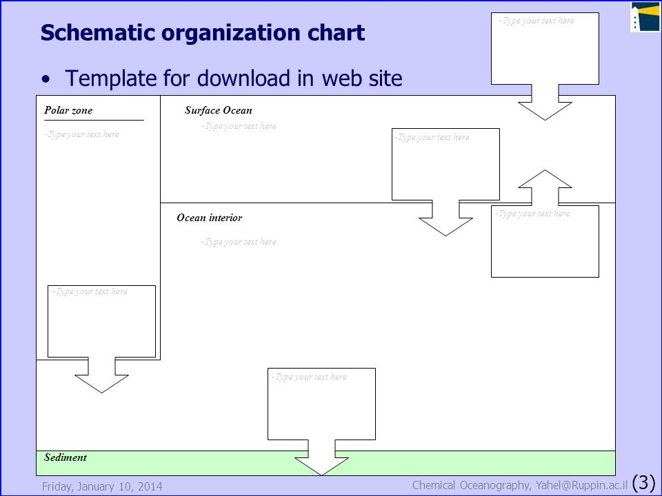 Friday, January 10, 2014 Chemical Oceanography, Yahel@Ruppin.ac.il (3) Schematic organization chart Template for download in web site Sediment Ocean i