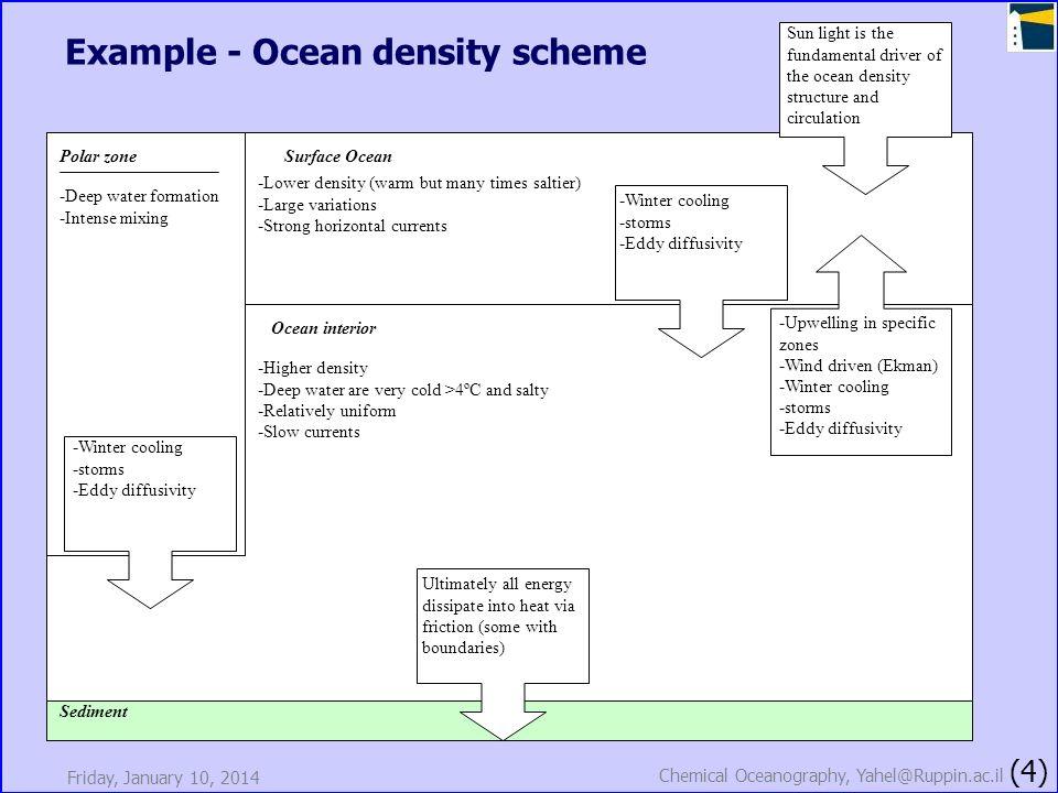 Friday, January 10, 2014 Chemical Oceanography, Yahel@Ruppin.ac.il (4) Example - Ocean density scheme Sediment Ocean interior Surface OceanPolar zone