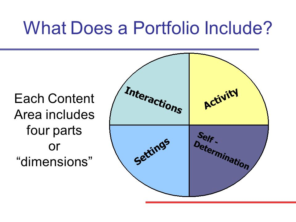 Activity Self - Determination Settings Interactions What Does a Portfolio Include? Each Content Area includes four parts or dimensions