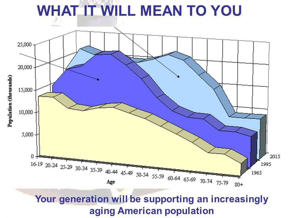 WHAT IT WILL MEAN TO YOU Your generation will be supporting an increasingly aging American population