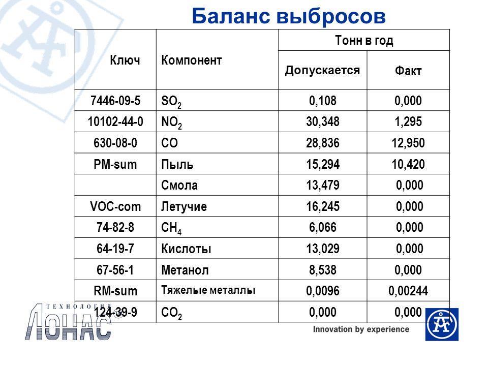 КлючКомпонент Тонн в год Допускается Факт 7446-09-5 SO 2 0,1080,000 10102-44-0 NO 2 30,3481,295 630-08-0CO 28,83612,950 PM-sum Пыль15,29410,420 Смола1