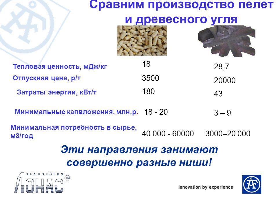 Сравним производство пелет и древесного угля 3000–20 00040 000 - 60000 Минимальная потребность в сырье, м3/год 18 - 20 43 180 20000 3500 Отпускная цен