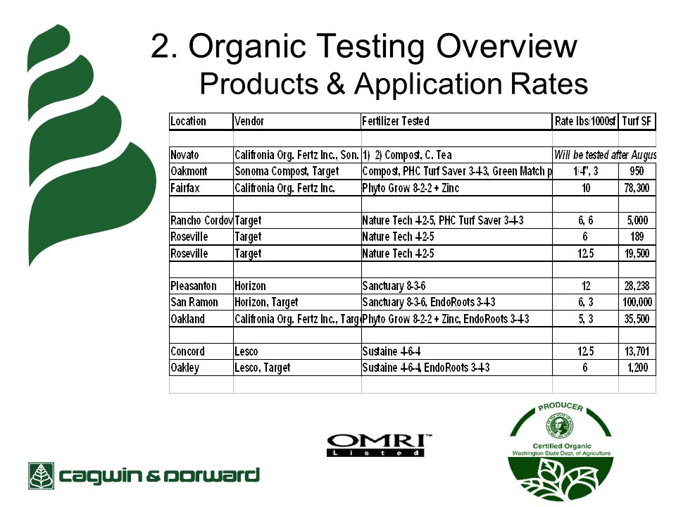 2. Organic Testing Overview Products & Application Rates