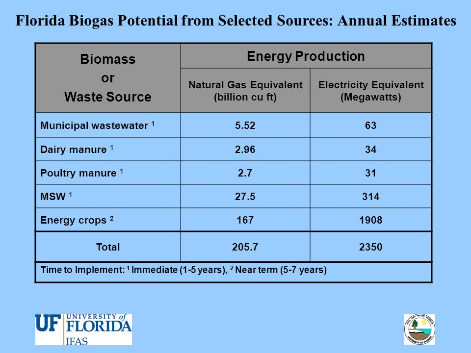Biomass or Waste Source Energy Production Natural Gas Equivalent (billion cu ft) Electricity Equivalent (Megawatts) Municipal wastewater 1 5.5263 Dair