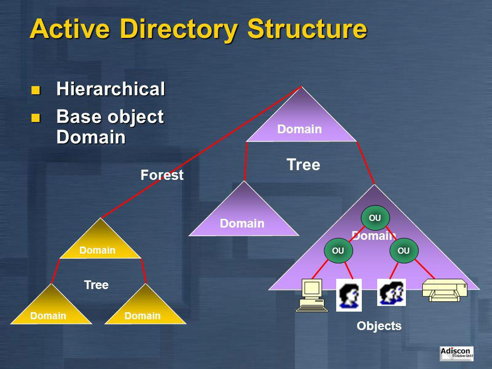 Active Directory Structure Hierarchical Hierarchical Base object Domain Base object Domain OU Domain OU Objects Domain Tree Domain Tree Forest