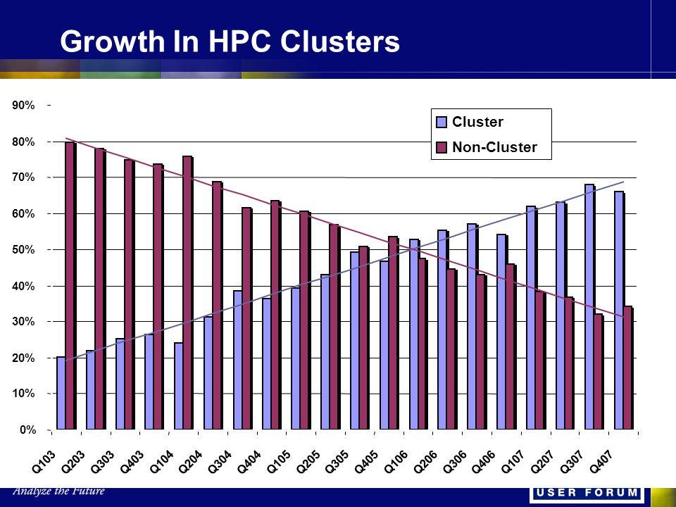 Growth In HPC Clusters 0% 10% 20% 30% 40% 50% 60% 70% 80% 90% Q103 Q203 Q303 Q403 Q104Q204 Q304Q404 Q105 Q205 Q305 Q405 Q106 Q206 Q306 Q406 Q107 Q207Q307 Q407 Cluster Non-Cluster