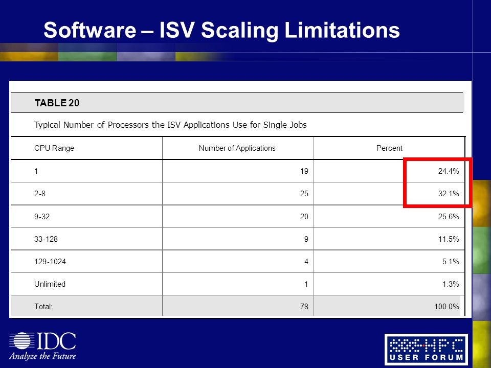 Software – ISV Scaling Limitations TABLE 20 Typical Number of Processors the ISV Applications Use for Single Jobs CPU Range Number of Applications Percent 1 19 24.4% 2-8 25 32.1% 9-32 20 25.6% 33-128 9 11.5% 129-1024 4 5.1% Unlimited 1 1.3% Total: 78 100.0%