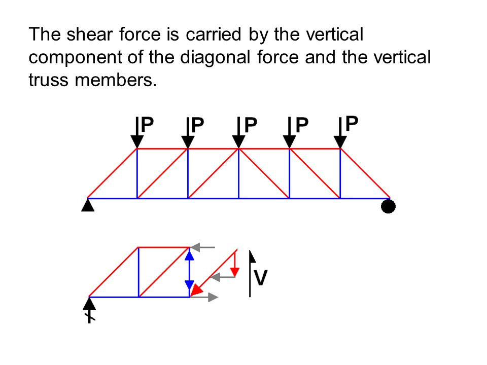 The shear force is carried by the vertical component of the diagonal force and the vertical truss members.