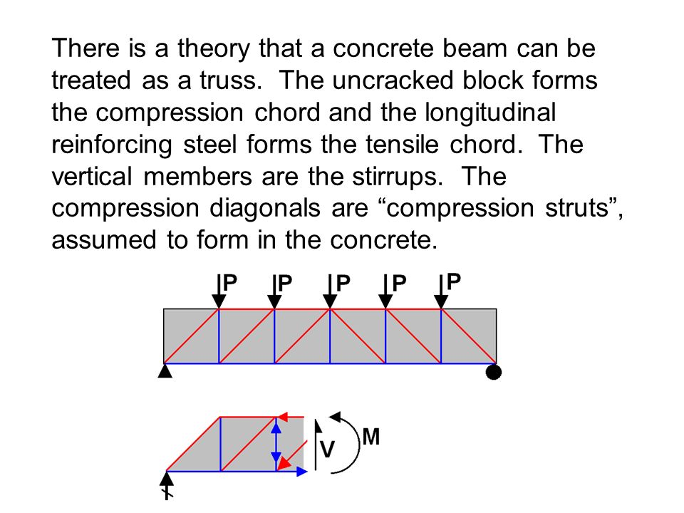 There is a theory that a concrete beam can be treated as a truss. The uncracked block forms the compression chord and the longitudinal reinforcing ste