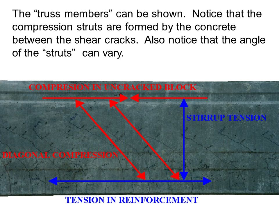 The truss members can be shown. Notice that the compression struts are formed by the concrete between the shear cracks. Also notice that the angle of