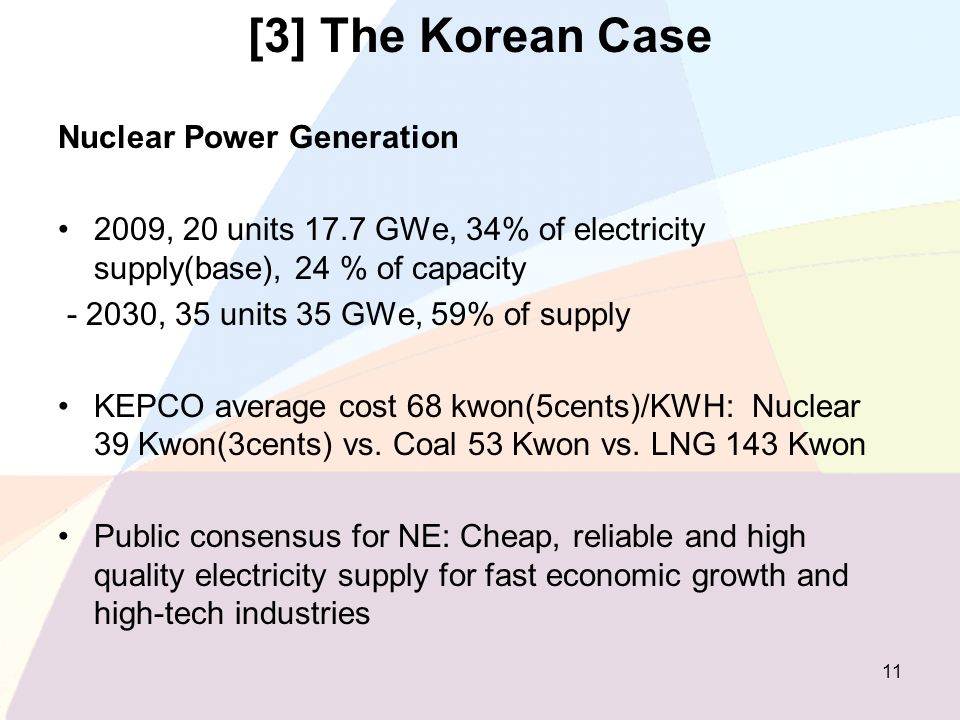 [3] The Korean Case Nuclear Power Generation 2009, 20 units 17.7 GWe, 34% of electricity supply(base), 24 % of capacity - 2030, 35 units 35 GWe, 59% o