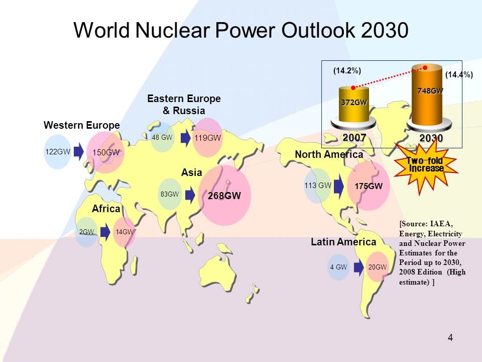 World Nuclear Power Outlook 2030 [Source: IAEA, Energy, Electricity and Nuclear Power Estimates for the Period up to 2030, 2008 Edition (High estimate