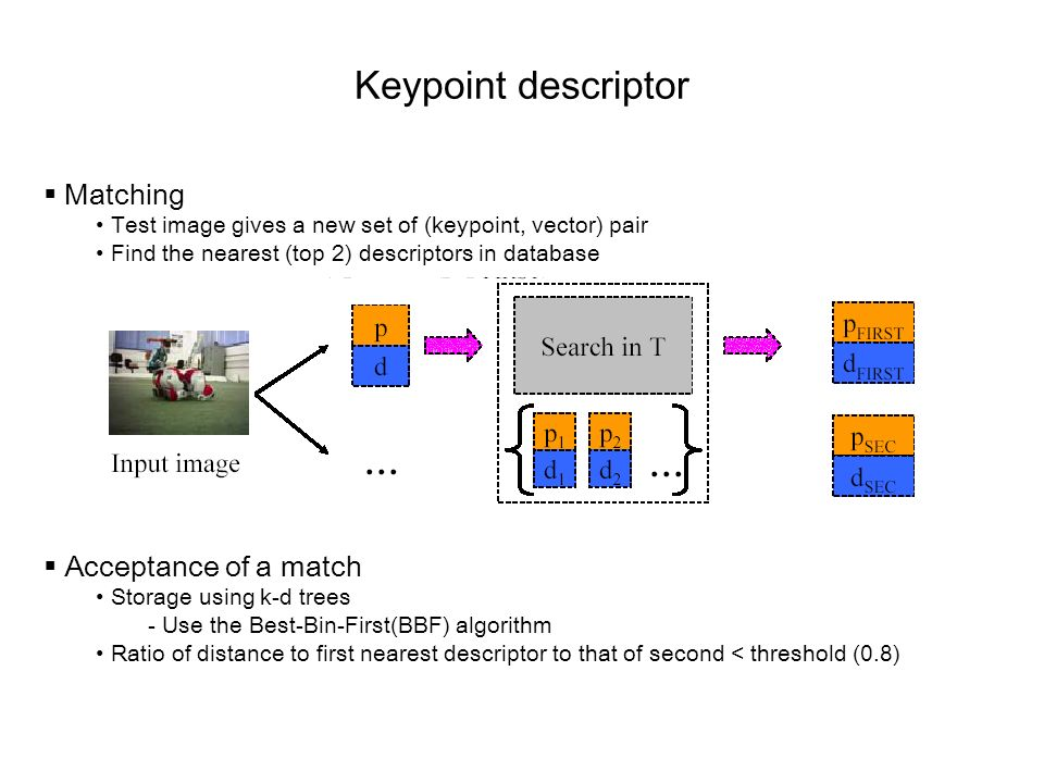 Keypoint descriptor Matching Test image gives a new set of (keypoint, vector) pair Find the nearest (top 2) descriptors in database Acceptance of a ma