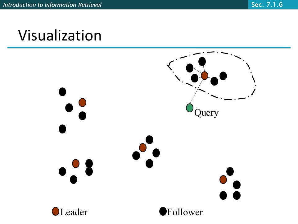Introduction to Information Retrieval Visualization Query LeaderFollower Sec. 7.1.6