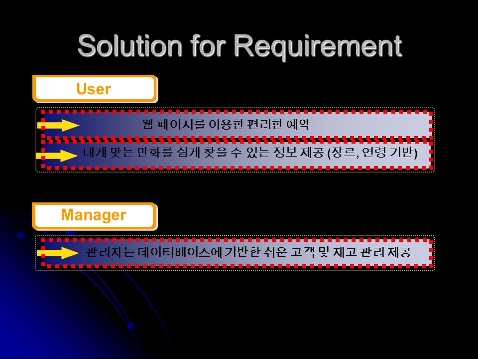 Solution for Requirement User (, ) Manager