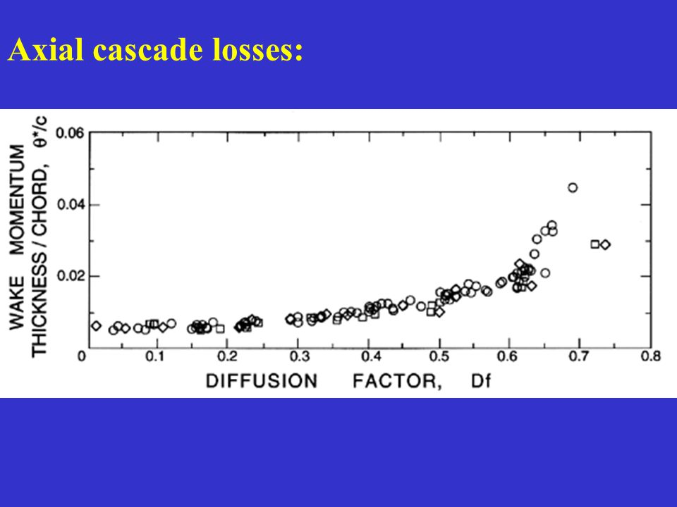 Axial cascade losses: