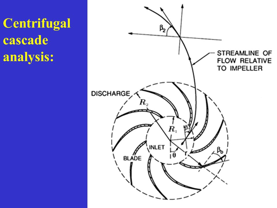 Centrifugal cascade analysis: