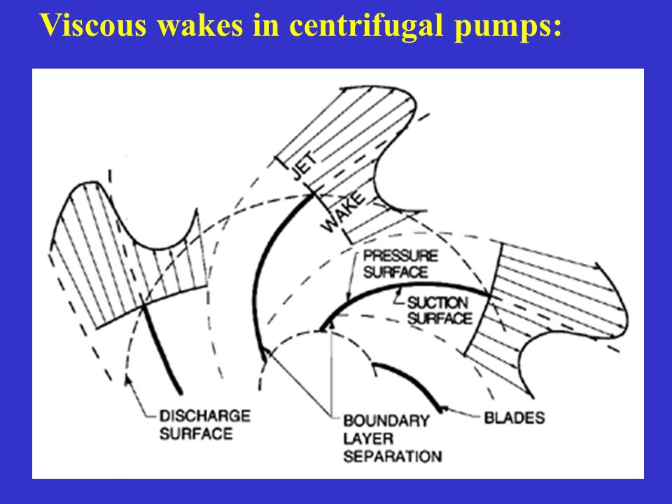 Viscous wakes in centrifugal pumps: