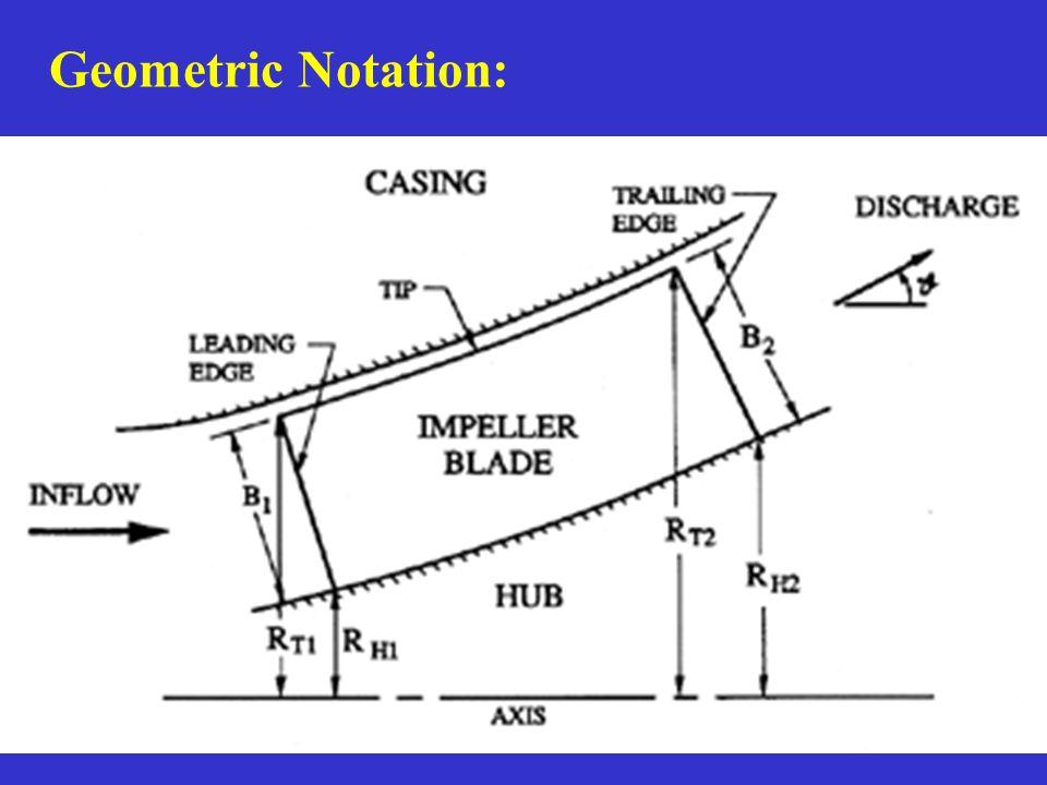 Geometric Notation: