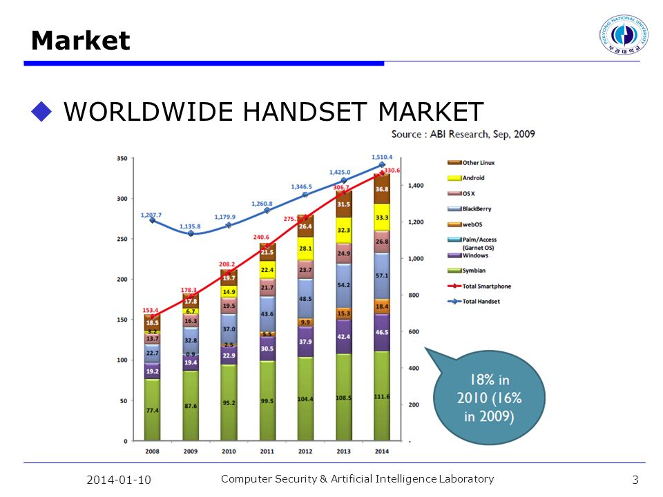 Market WORLDWIDE HANDSET MARKET Computer Security & Artificial Intelligence Laboratory 3
