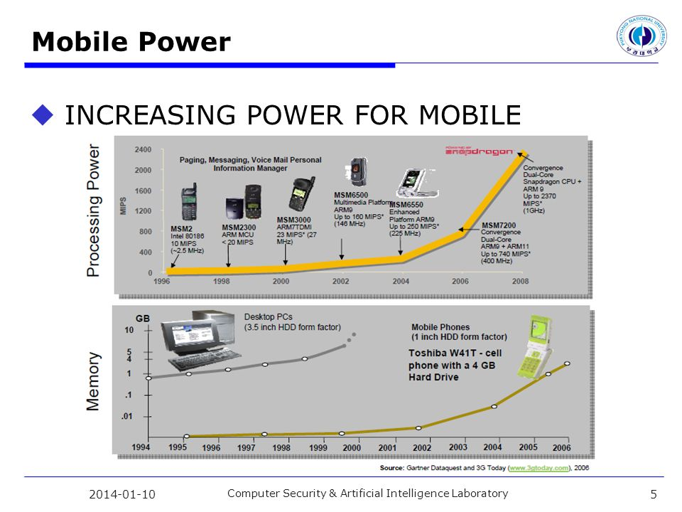 Mobile Power INCREASING POWER FOR MOBILE 2014-01-10 Computer Security & Artificial Intelligence Laboratory 5