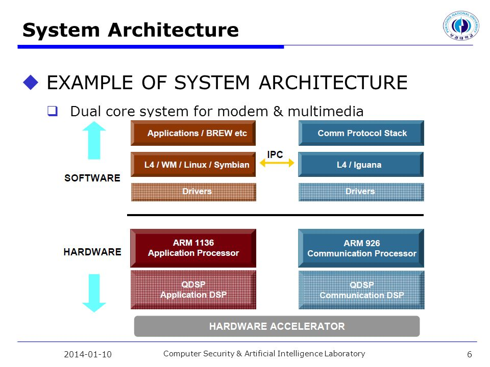 System Architecture EXAMPLE OF SYSTEM ARCHITECTURE Dual core system for modem & multimedia 2014-01-10 Computer Security & Artificial Intelligence Laboratory 6