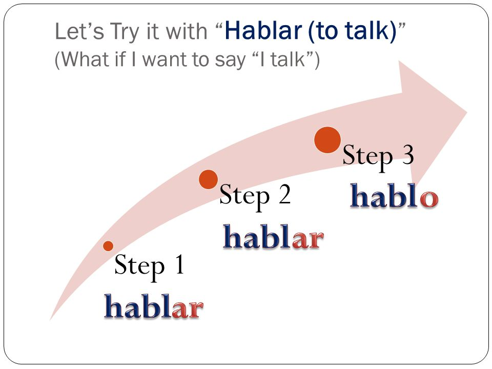 Lets Try it with Hablar (to talk) (What if I want to say I talk) Step 1 Step 2 Step 3