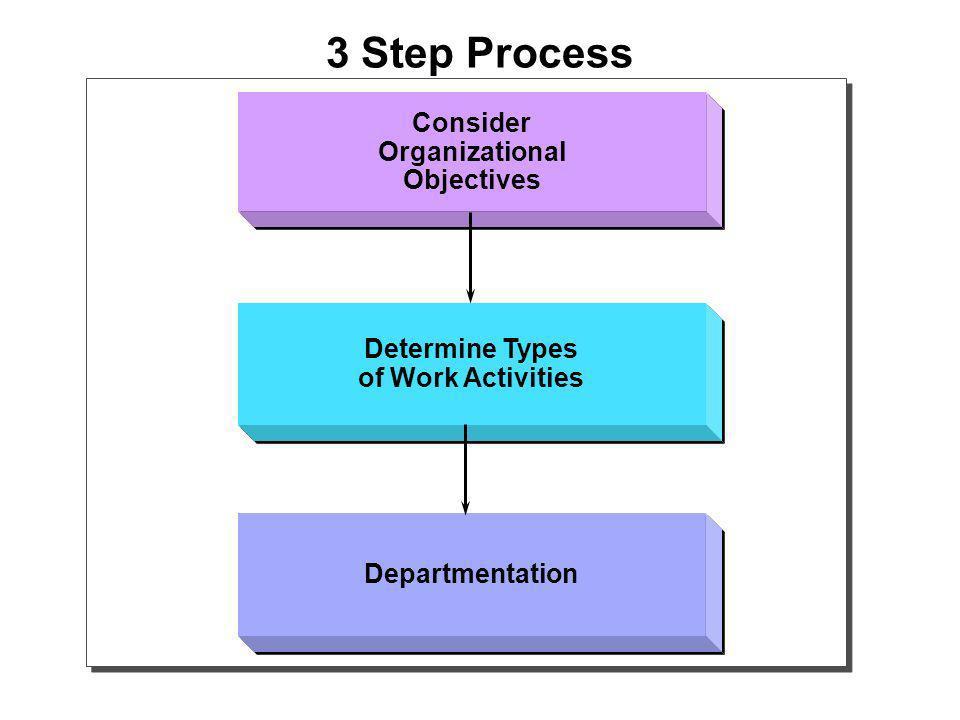 3 Step Process Consider Organizational Objectives Consider Organizational Objectives Determine Types of Work Activities Determine Types of Work Activities Departmentation