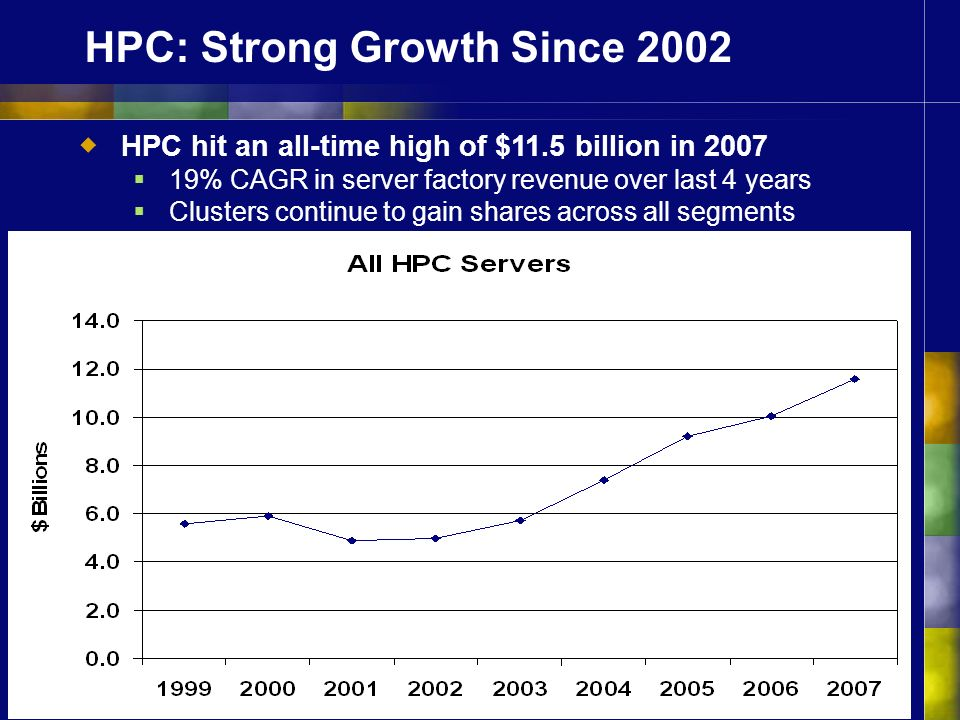 HPC: Strong Growth Since 2002 HPC hit an all-time high of $11.5 billion in 2007 19% CAGR in server factory revenue over last 4 years Clusters continue to gain shares across all segments