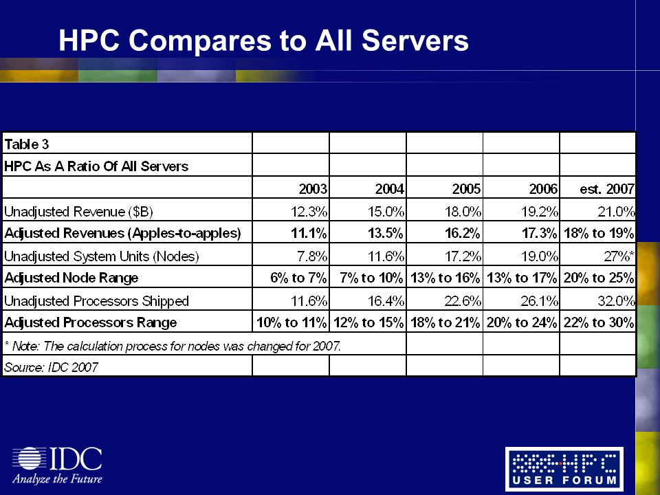 HPC Compares to All Servers