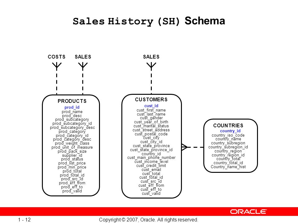 Copyright © 2007, Oracle. All rights reserved. 1 - 12 Sales History (SH) Schema PRODUCTS prod_id prod_name prod_desc prod_subcategory prod_subcategory