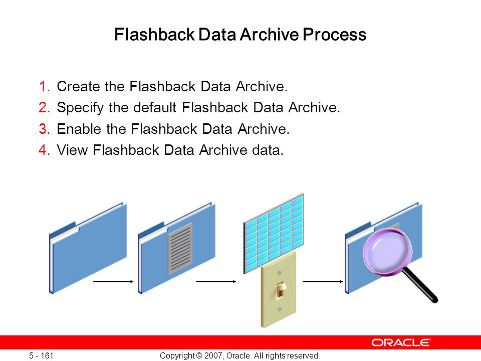Copyright © 2007, Oracle. All rights reserved. 5 - 161 Flashback Data Archive Process 1.Create the Flashback Data Archive. 2.Specify the default Flash