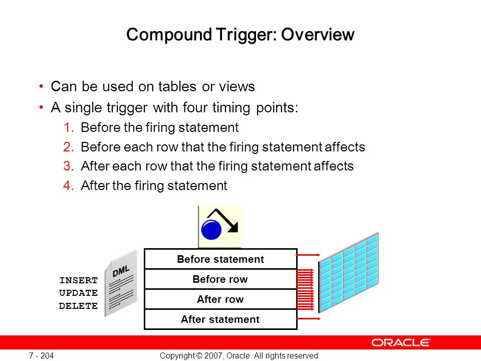 Copyright © 2007, Oracle. All rights reserved. 7 - 204 Compound Trigger: Overview Can be used on tables or views A single trigger with four timing poi