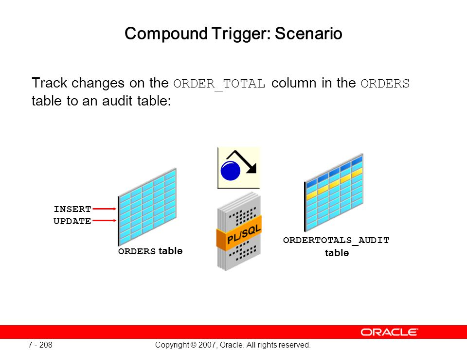 Copyright © 2007, Oracle. All rights reserved. 7 - 208 Compound Trigger: Scenario Track changes on the ORDER_TOTAL column in the ORDERS table to an au