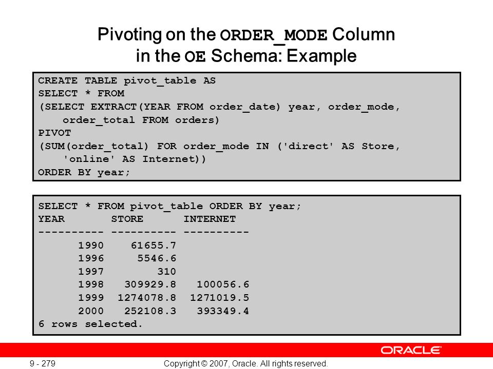 Copyright © 2007, Oracle. All rights reserved. 9 - 279 Pivoting on the ORDER_MODE Column in the OE Schema: Example CREATE TABLE pivot_table AS SELECT