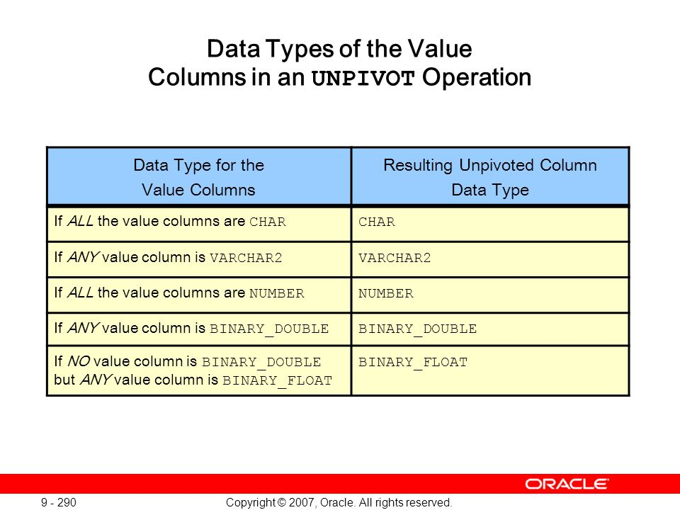 Copyright © 2007, Oracle. All rights reserved. 9 - 290 Data Types of the Value Columns in an UNPIVOT Operation Data Type for the Value Columns Resulti