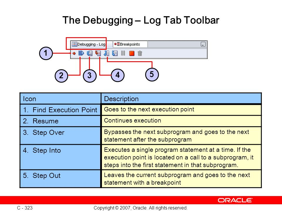 Copyright © 2007, Oracle. All rights reserved. C - 323 The Debugging – Log Tab Toolbar IconDescription 1. Find Execution Point Goes to the next execut
