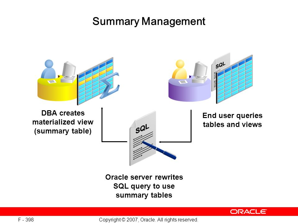 Copyright © 2007, Oracle. All rights reserved. F - 398 Summary Management DBA creates materialized view (summary table) End user queries tables and vi