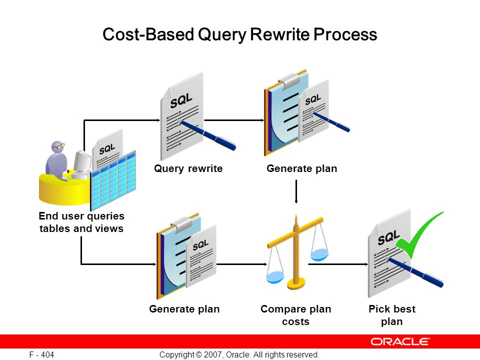 Copyright © 2007, Oracle. All rights reserved. F - 404 Cost-Based Query Rewrite Process Query rewriteGenerate plan Compare plan costs Generate planPic