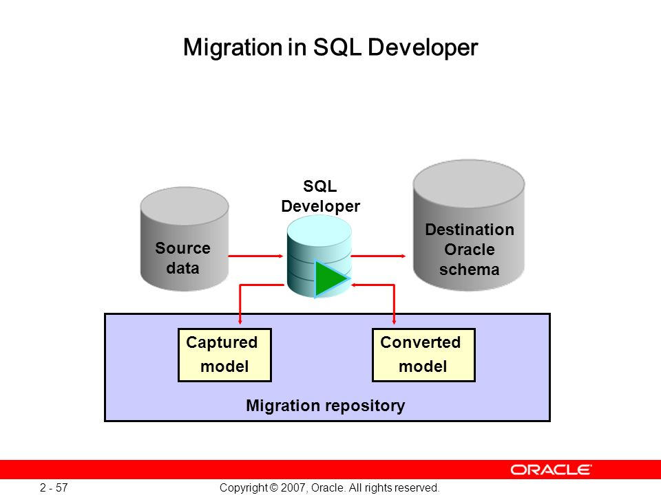 Copyright © 2007, Oracle. All rights reserved. 2 - 57 Migration in SQL Developer Destination Oracle schema Captured model Converted model Migration re
