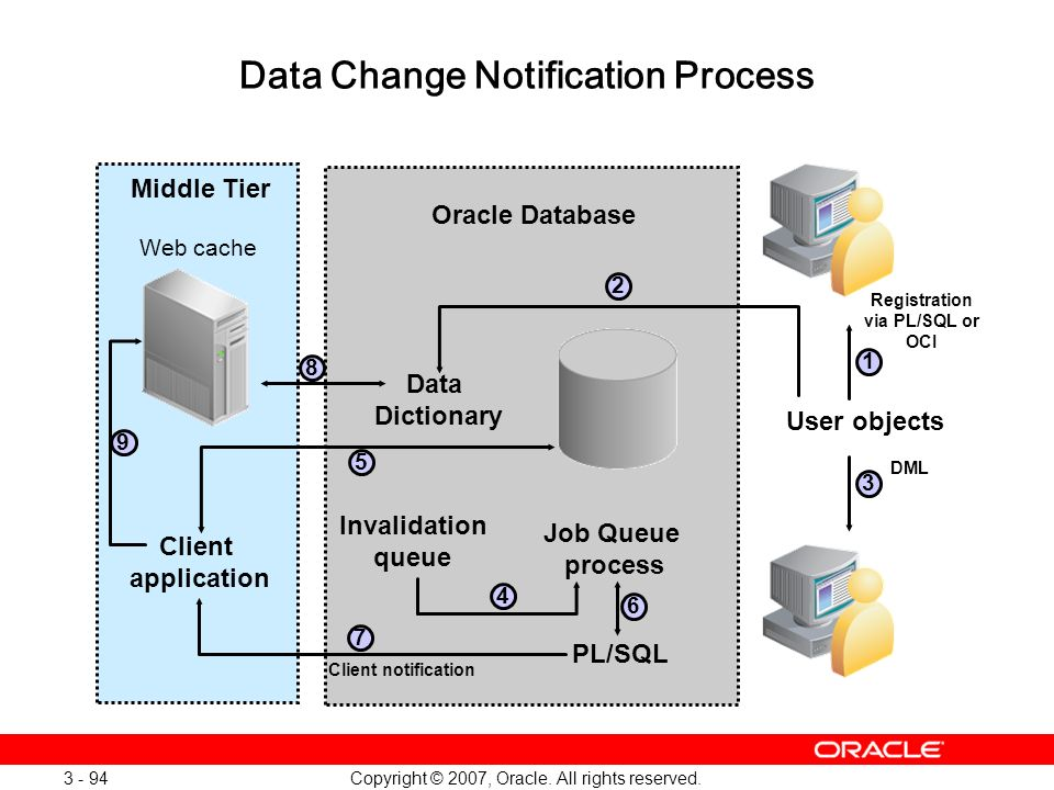 Copyright © 2007, Oracle. All rights reserved. 3 - 94 Data Change Notification Process Client application Data Dictionary PL/SQL Job Queue process Mid