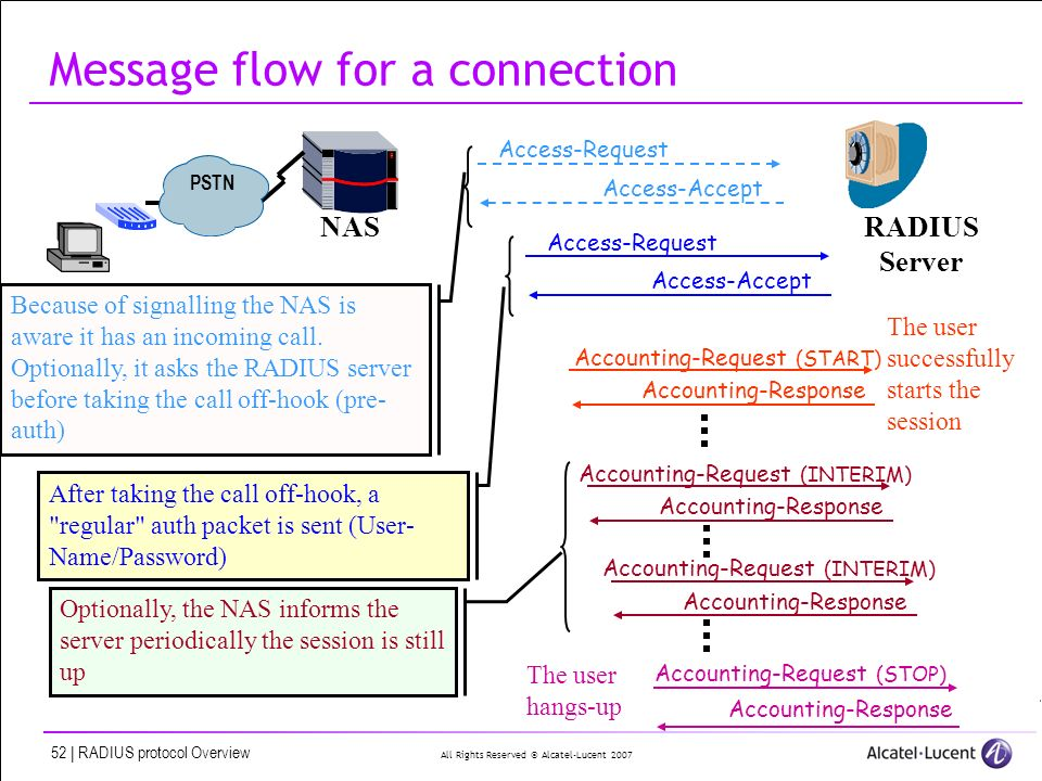 All Rights Reserved © Alcatel-Lucent 2007 52 | RADIUS protocol Overview Message flow for a connection Access-Request Access-Accept Accounting-Request
