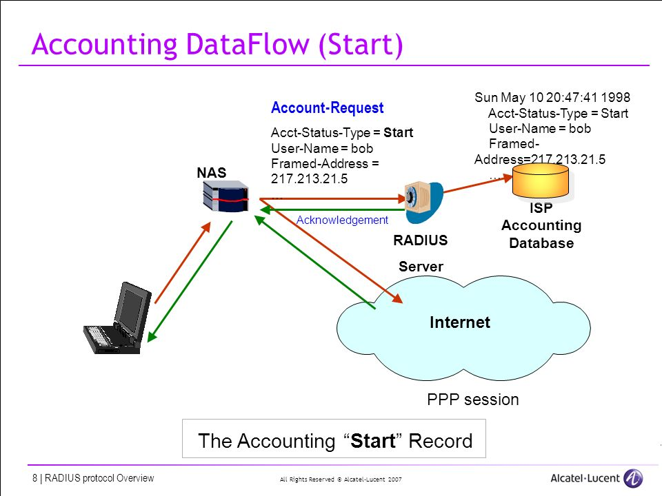 All Rights Reserved © Alcatel-Lucent 2007 8 | RADIUS protocol Overview ISP Accounting Database NAS Account-Request Acct-Status-Type = Start User-Name