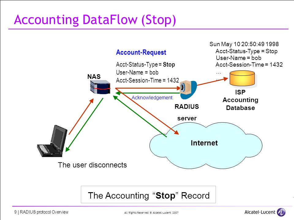 All Rights Reserved © Alcatel-Lucent 2007 9 | RADIUS protocol Overview ISP Accounting Database NAS Internet RADIUS server Account-Request Acct-Status-Type = Stop User-Name = bob Acct-Session-Time = 1432 Sun May 10 20:50:49 1998 Acct-Status-Type = Stop User-Name = bob Acct-Session-Time = 1432 …...