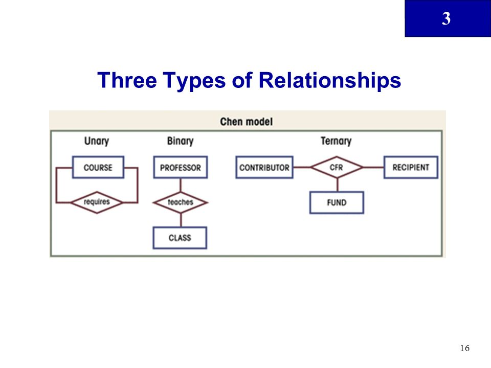 3 16 Three Types of Relationships