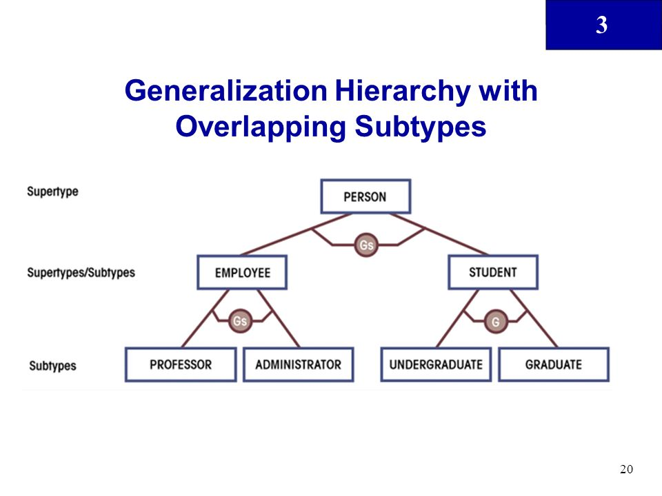 3 20 Generalization Hierarchy with Overlapping Subtypes