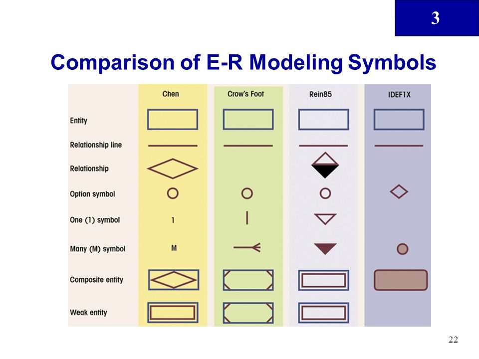 3 22 Comparison of E-R Modeling Symbols