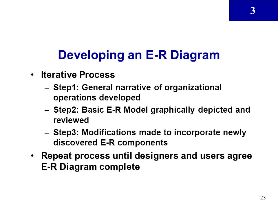 3 23 Developing an E-R Diagram Iterative Process –Step1: General narrative of organizational operations developed –Step2: Basic E-R Model graphically