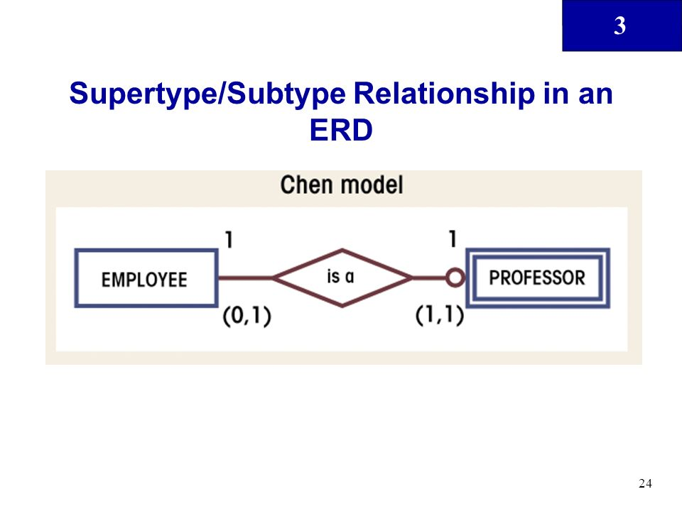 3 24 Supertype/Subtype Relationship in an ERD